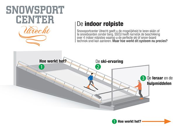 De indoor rolpiste
